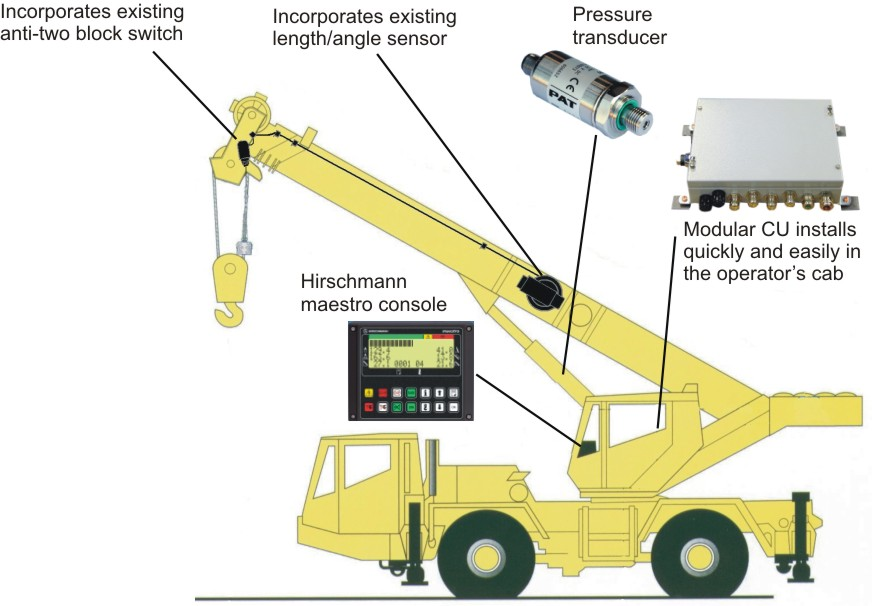 Load Moment Indicators For Cranes : Load moment indicator